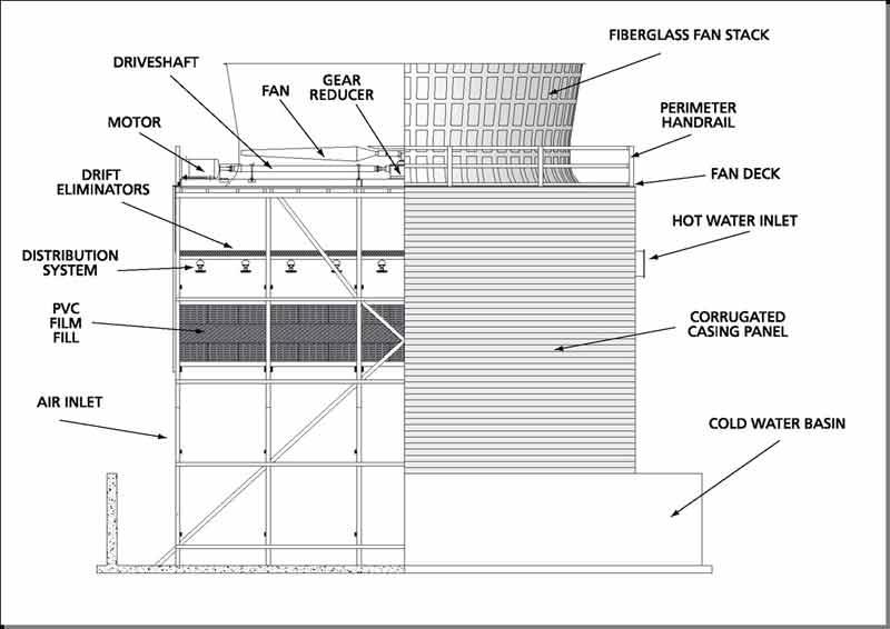 اجزای اصلی برج خنک کننده مرطوب