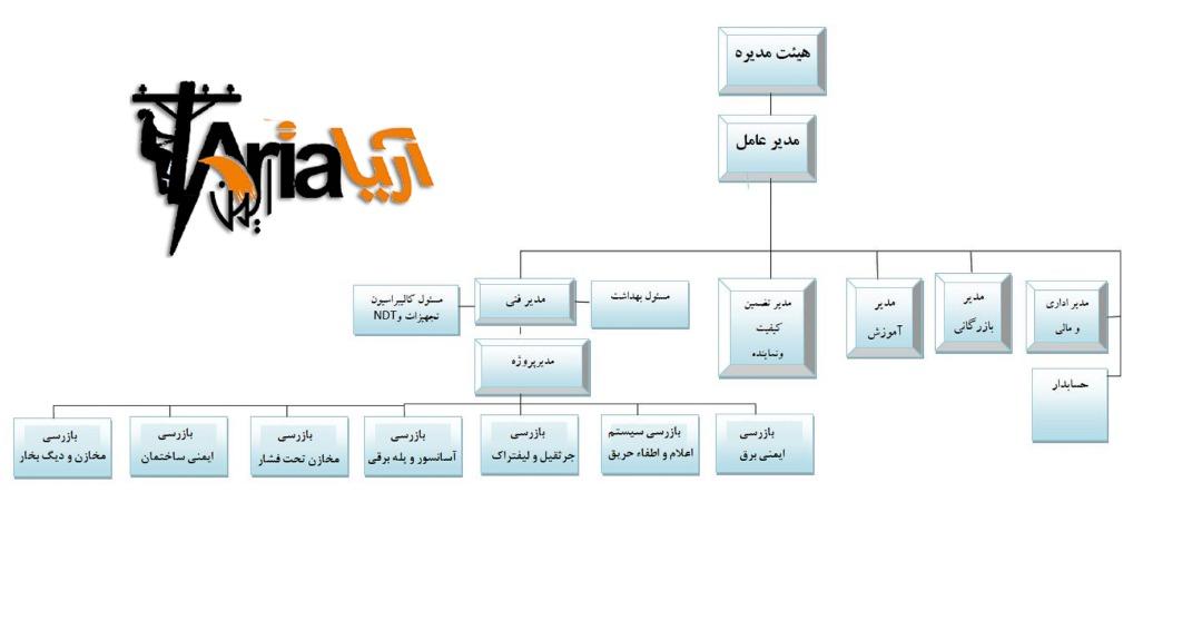 خط مشی سیستم مدیریت یکپارچه